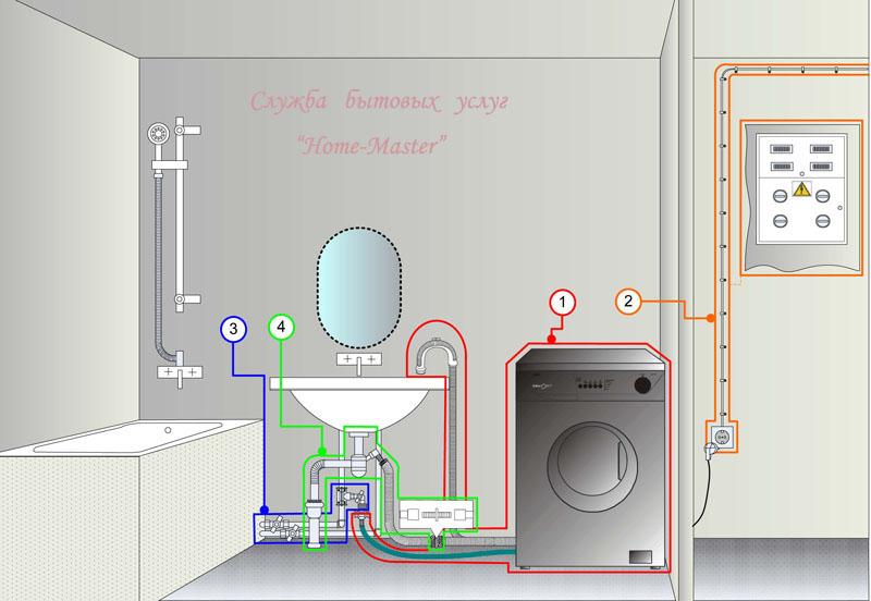 Как установить стиральную машину своими руками